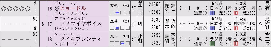 2032菊花賞新聞3