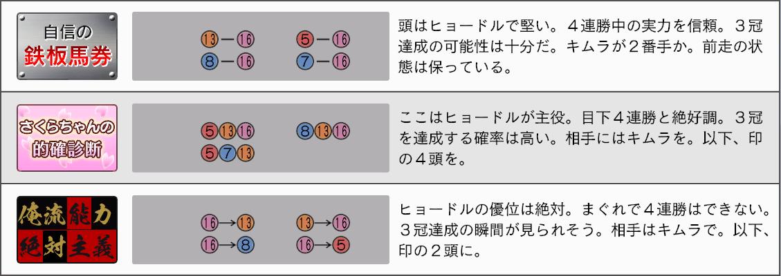2032菊花賞新聞4