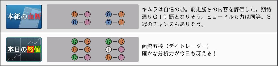 2032菊花賞新聞5