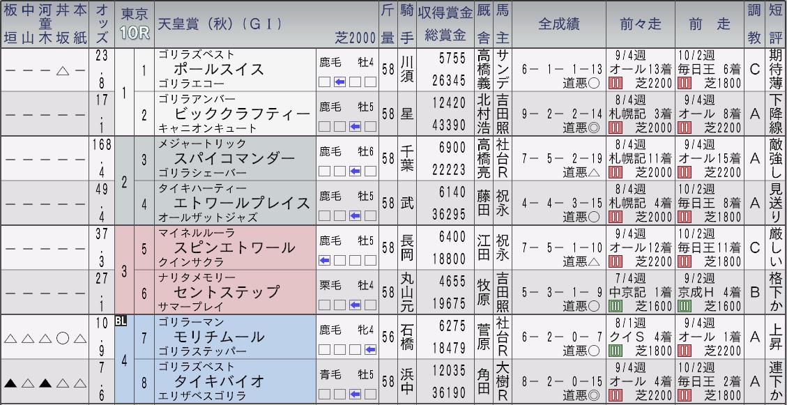 2032天皇賞秋新聞1