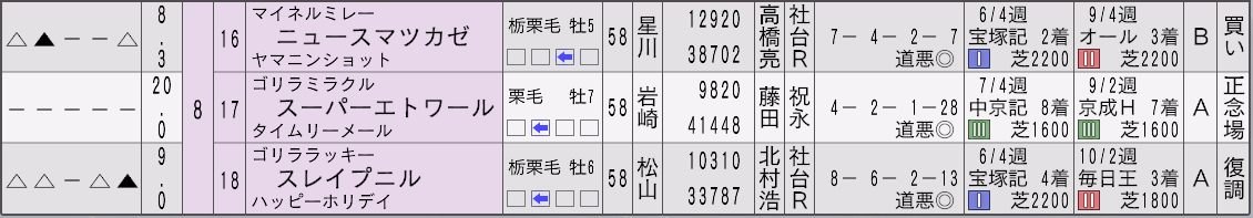 2032天皇賞秋新聞3