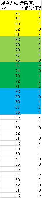 2005 5周目〆配合・疾風配合度数