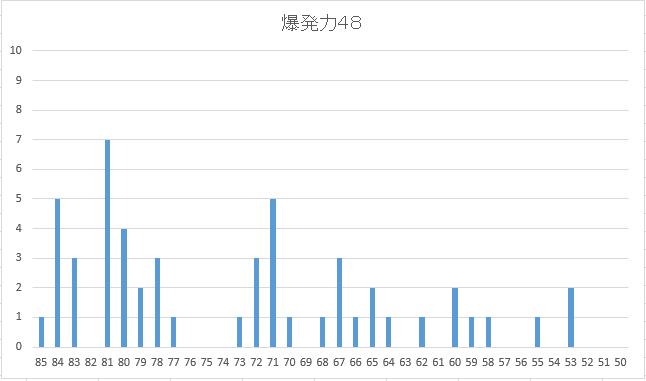 2005 5周目〆配合・疾風配合度数図