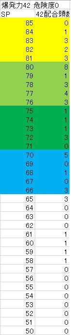2005 5周目〆配合42配合度数