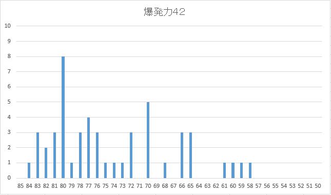 2005 5周目〆配合42配合度数図