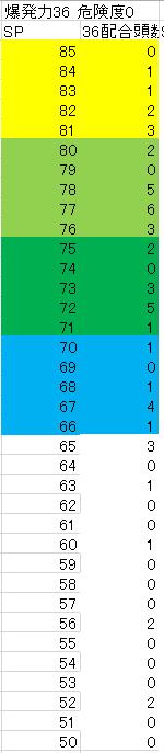 2005 5周目〆配合36配合度数
