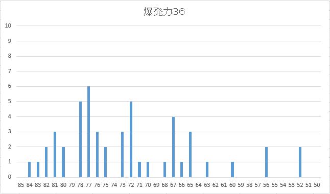 2005 5周目〆配合36配合度数図