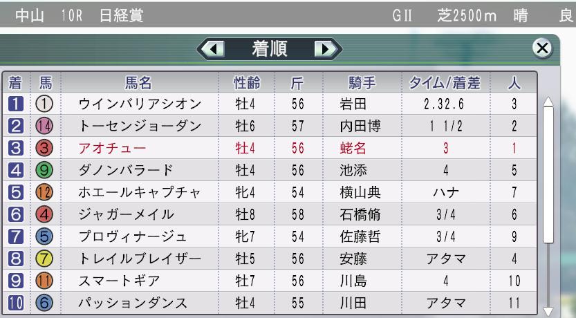 2012日経賞敗北!2