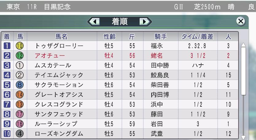 2012目黒記念敗北!2