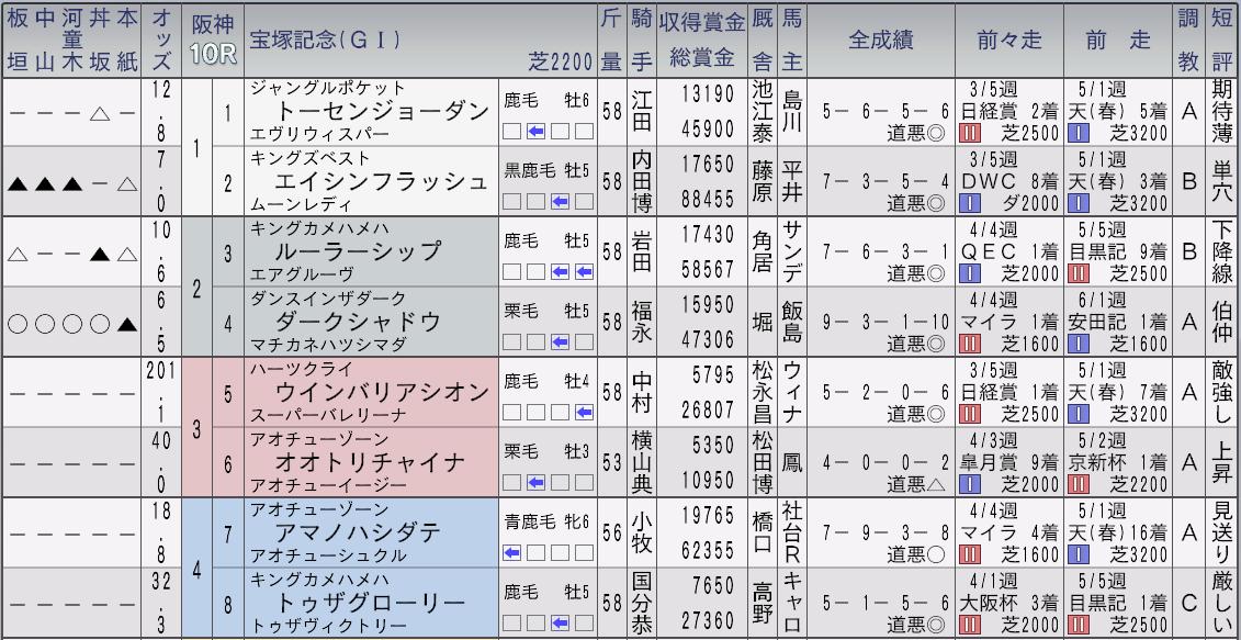 2012宝塚記念新聞1