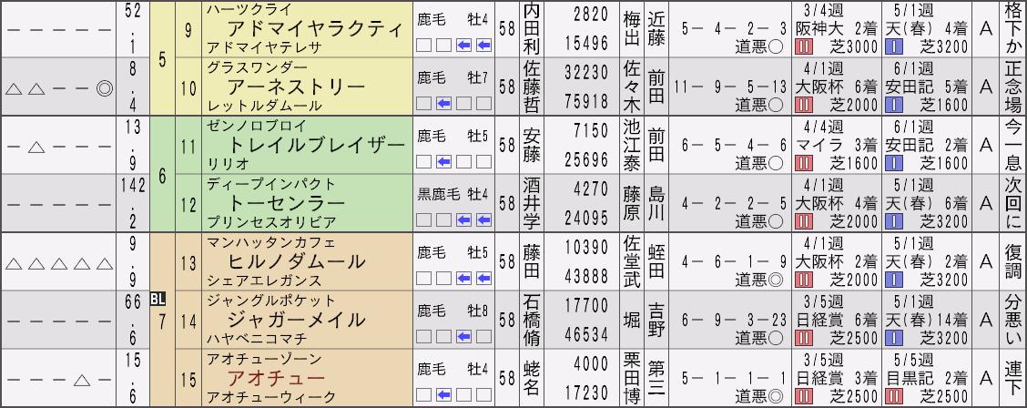2012宝塚記念新聞2