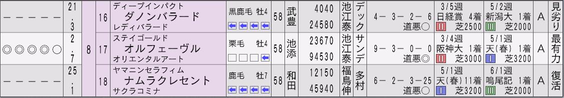 2012宝塚記念新聞3