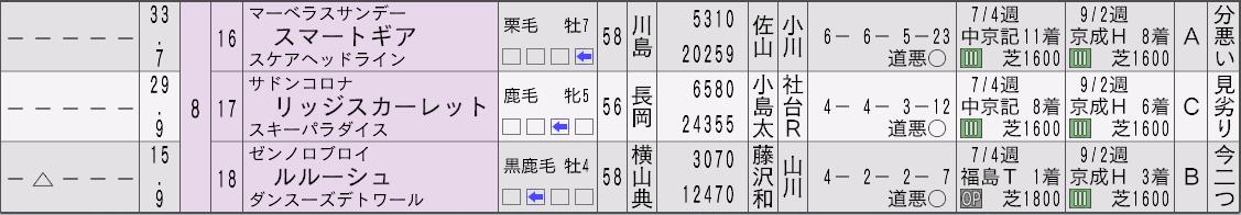 2012天皇賞秋新聞3