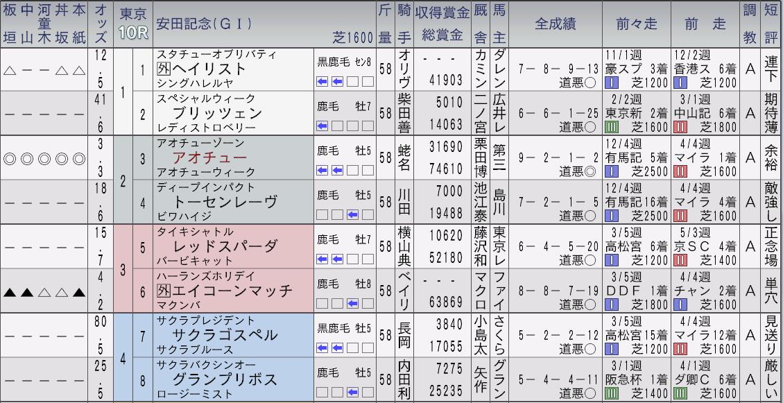 2013アオチュー安田記念新聞1