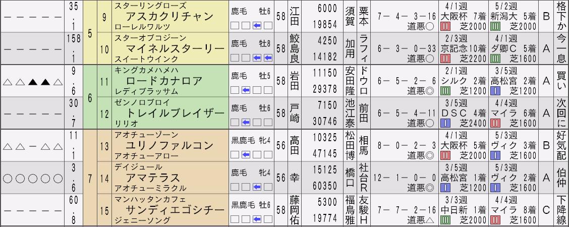 2013アオチュー安田記念新聞2