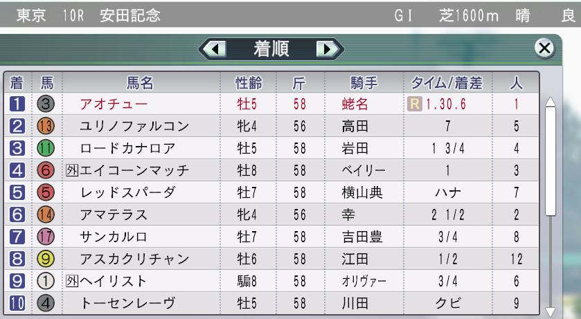 2013アオチュー安田記念レコード勝利!