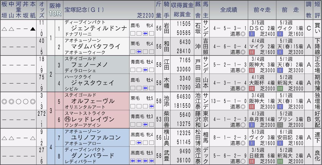 2013宝塚記念新聞1