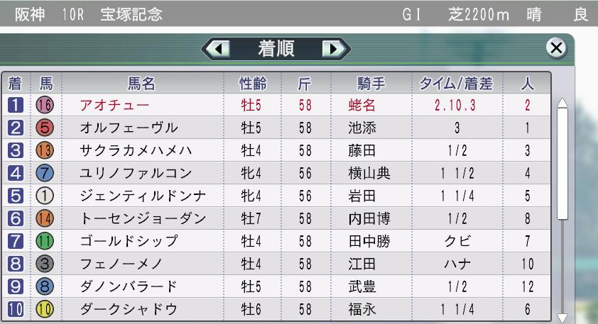 2013宝塚記念結果