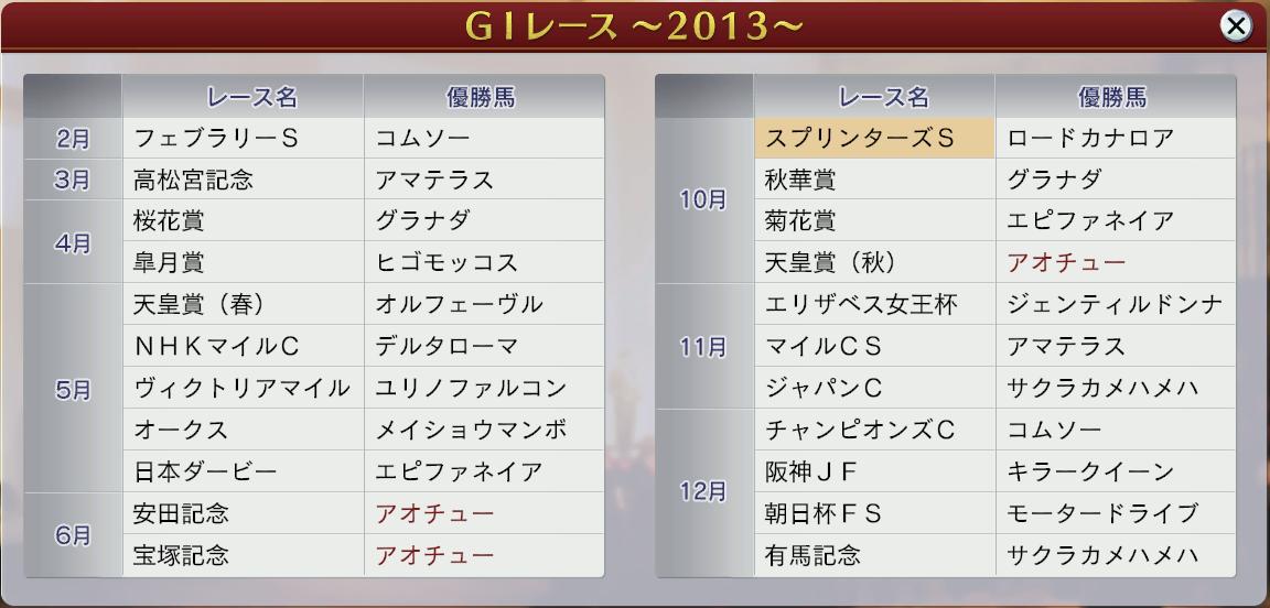 2013GⅠ結果