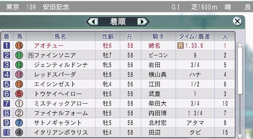 2014安田記念結果