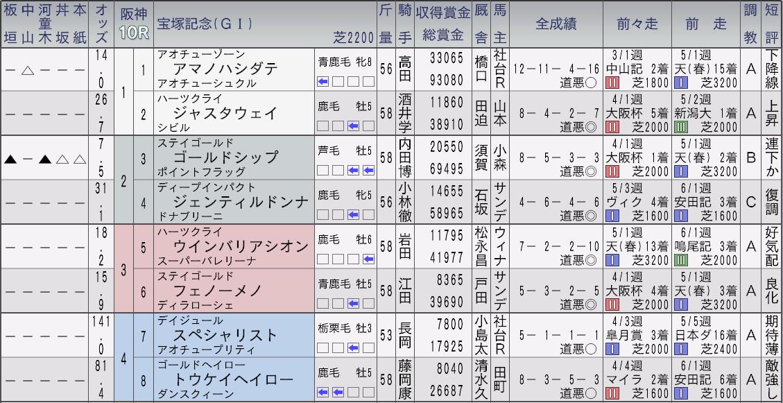 2014宝塚記念新聞