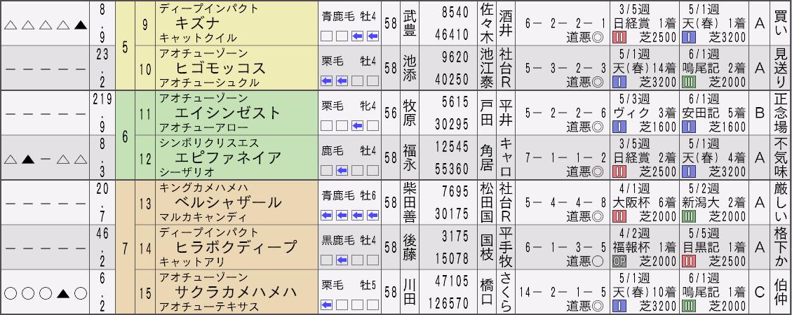 2014宝塚記念新聞2