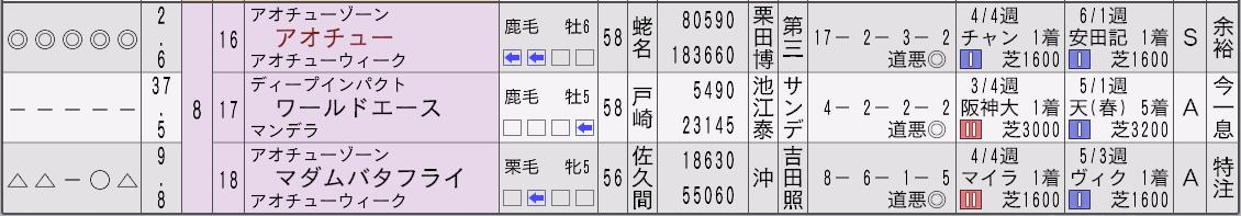 2014宝塚記念新聞3