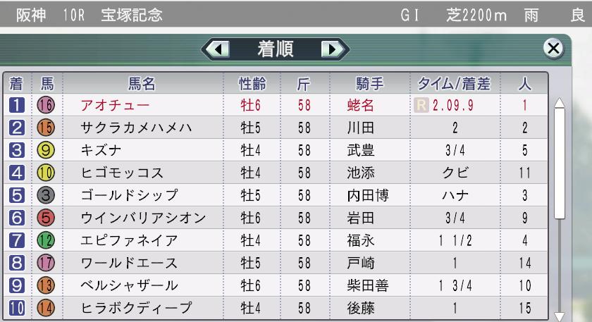 2014宝塚記念結果
