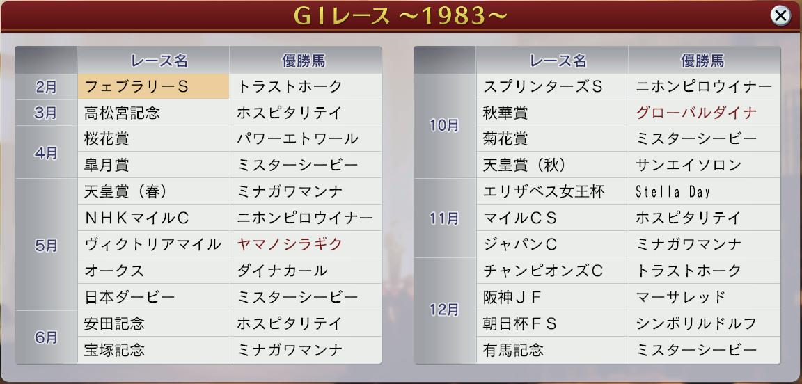 6周目1983G1 戦績