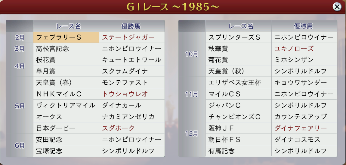 6周目1985勝利GⅠ