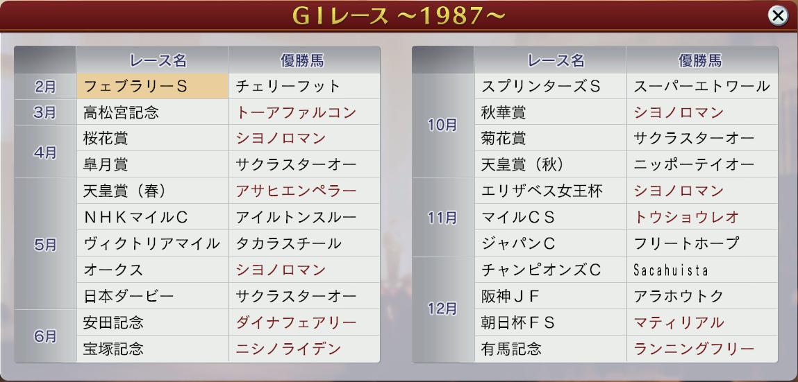 6周目1987年GⅠ戦線