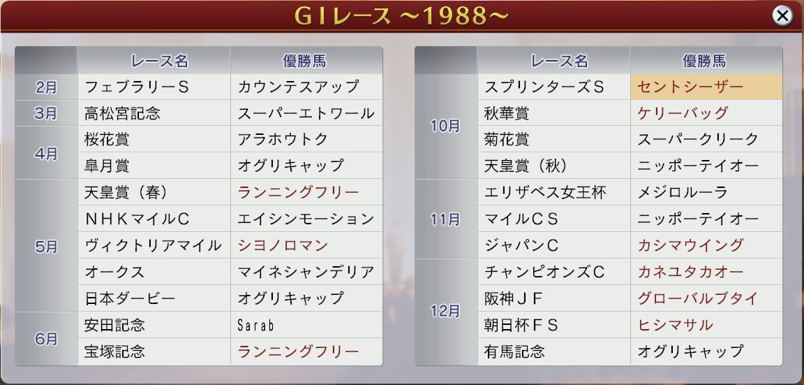 6周目1988GⅠ戦線