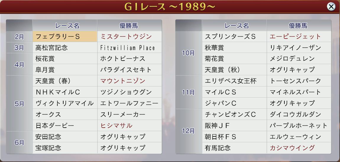 6周目1989GⅠ戦線