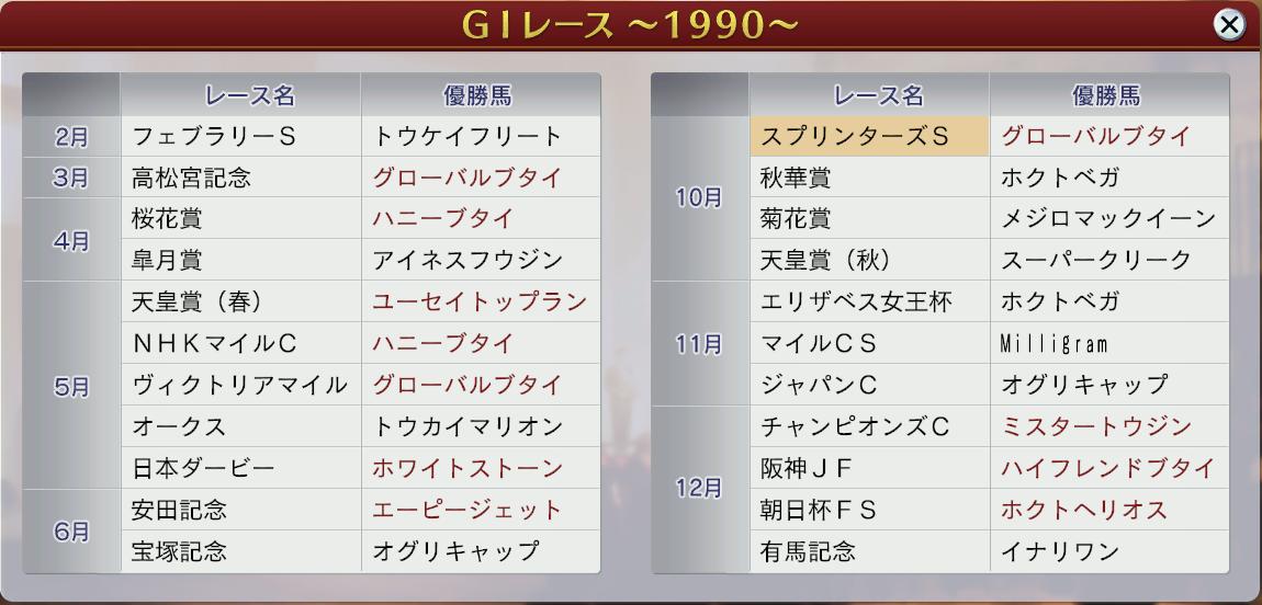 6周目1990GⅠレース