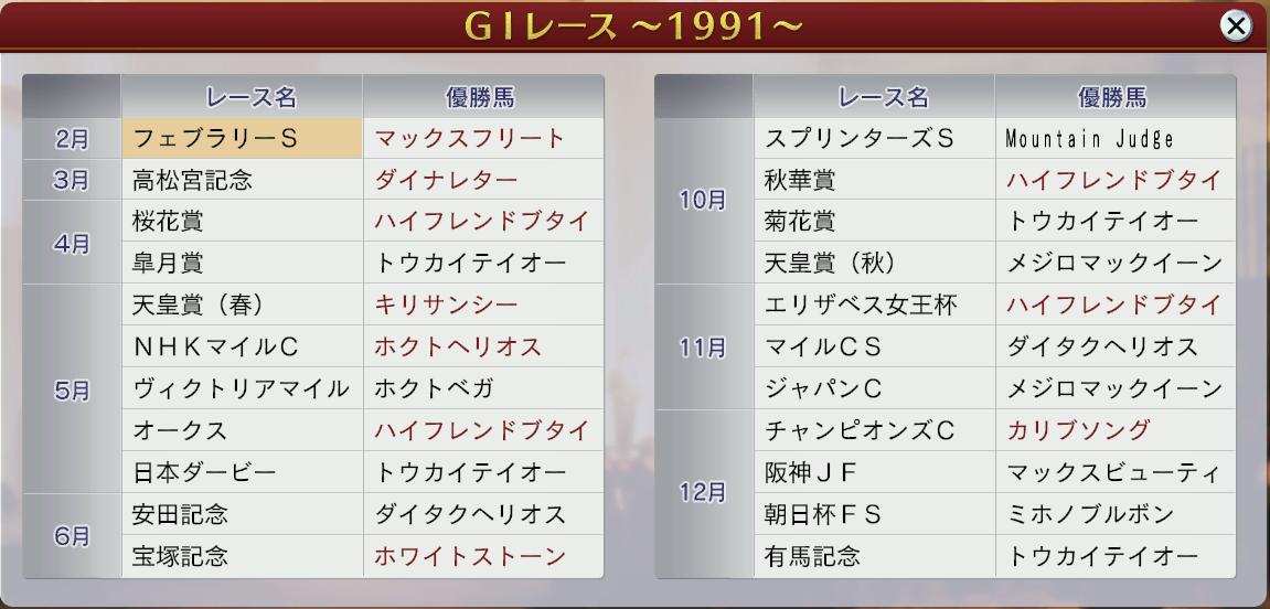 6周目1991GⅠ戦線