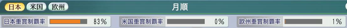 6周目1992重賞制覇率