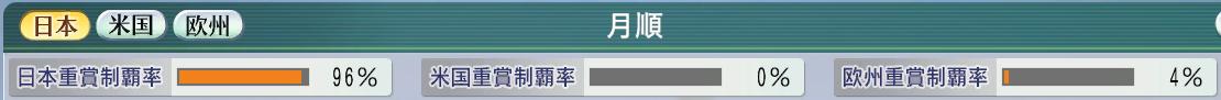 6周目1995重賞制覇率