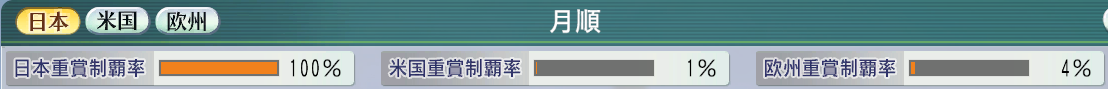 6周目1996重賞全制覇