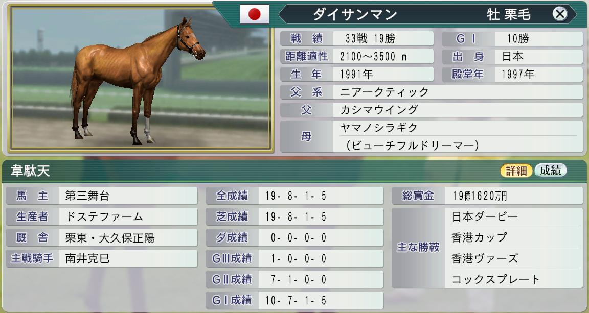 6周目1997初の金殿堂馬