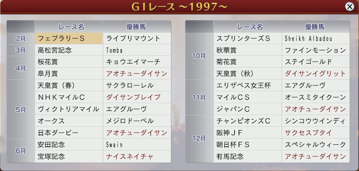 6周目1997GⅠ戦線