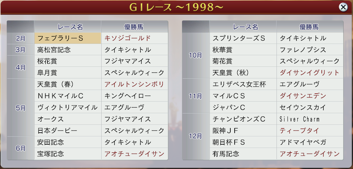 6周目1998GⅠ戦線