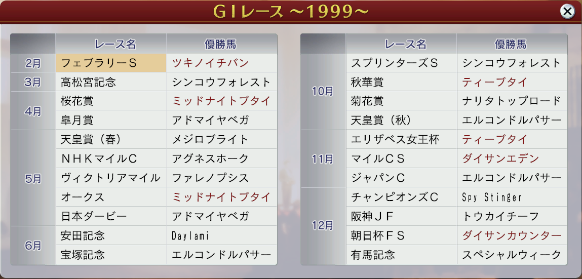 6周目1999GⅠ戦線