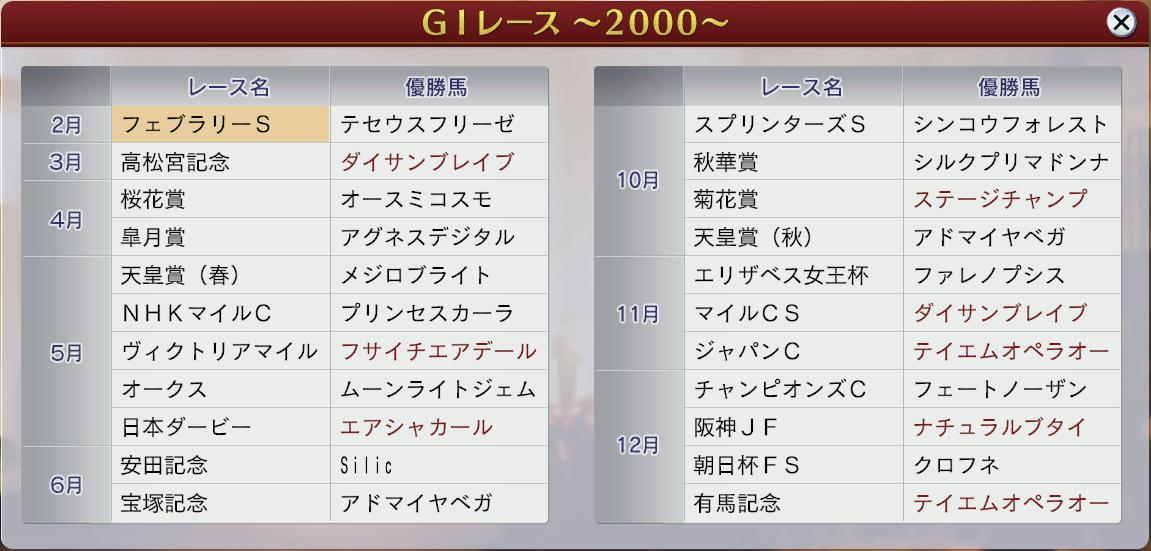 6周目2000GⅠ戦績