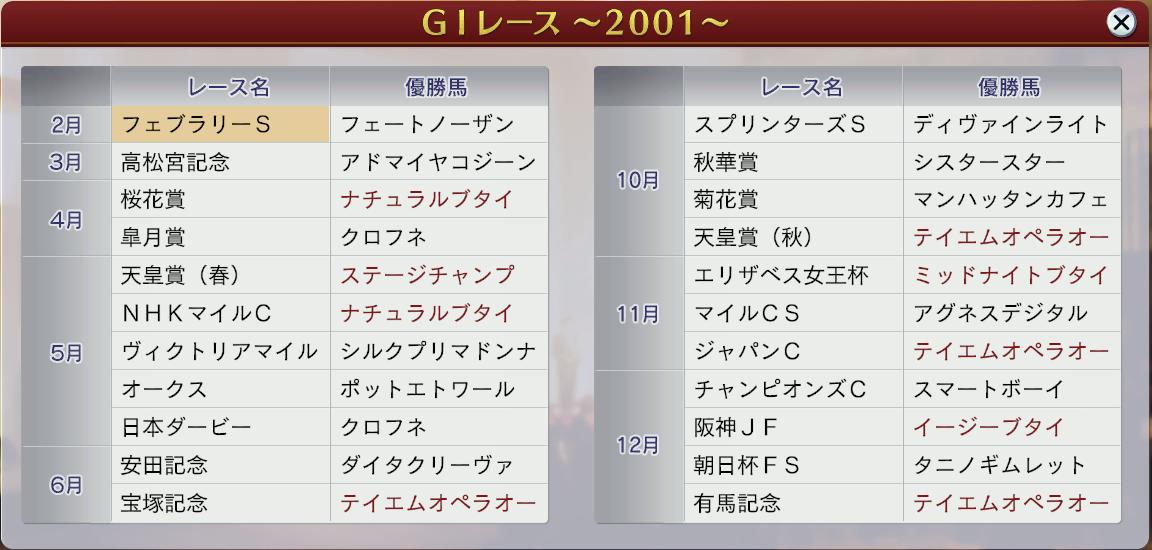 6周目2001GⅠ戦線