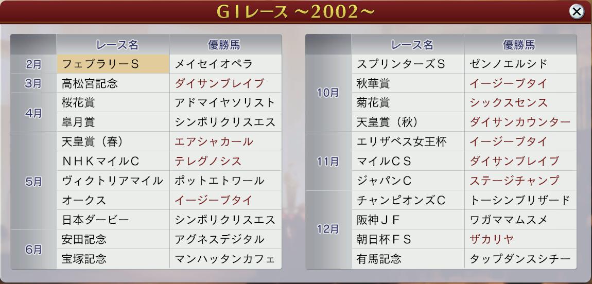 6周目2002GⅠレース
