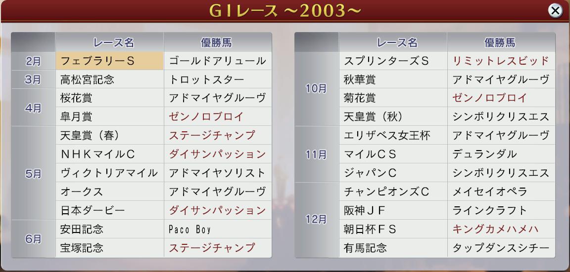 6周目2003GⅠ結果