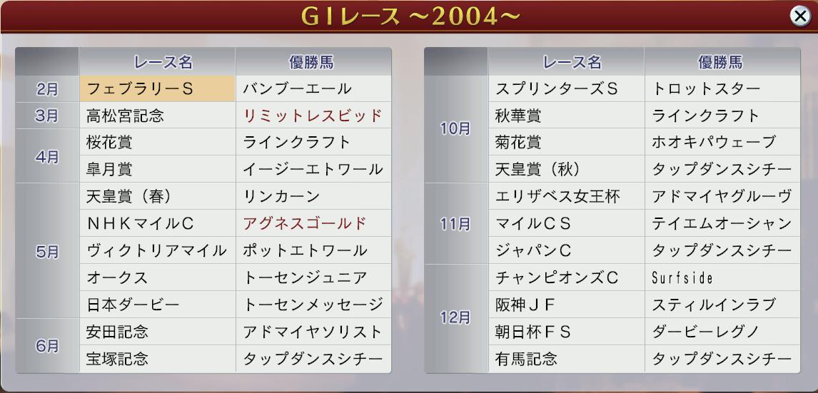 6周目2004GⅠ戦線