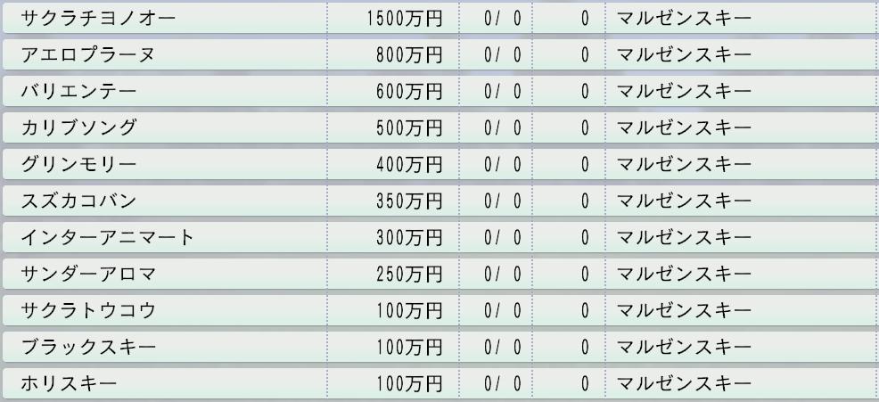 20151周目1991マルゼンスキー直仔種付け料