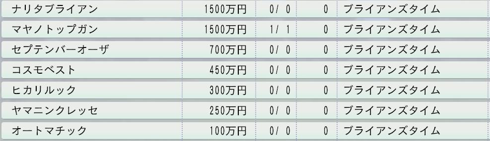 20151周目1997 ブライアンズタイム直仔種付け料