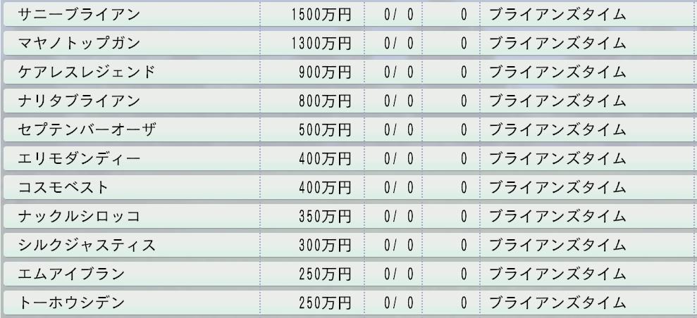 20151周目 1998~2000 ブライアンズタイム直仔種付け料